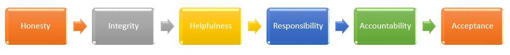 e2e Recruitment Values
